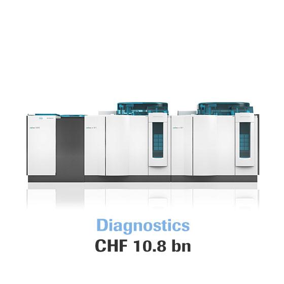 Diagnostics: CHF 10.8 bn