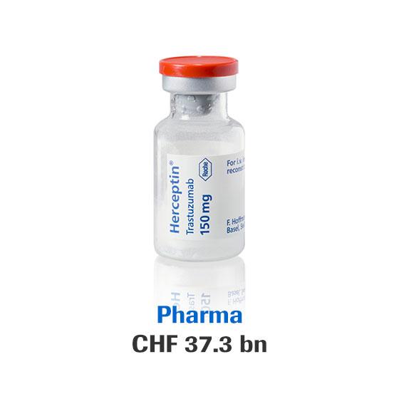 Pharma: CHF 37.3 bn